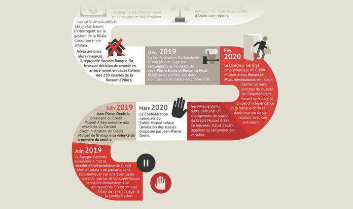 Infographie Arkéa Une